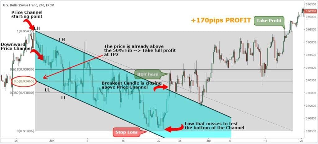 price channel formula