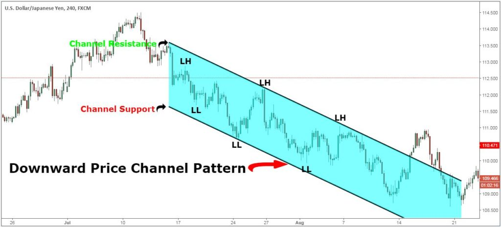 price channel breakout