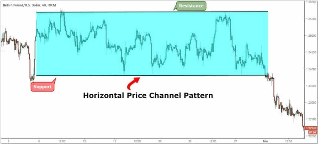 price channel indicator mt4