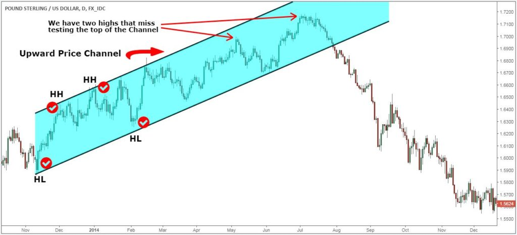 price channel strategy