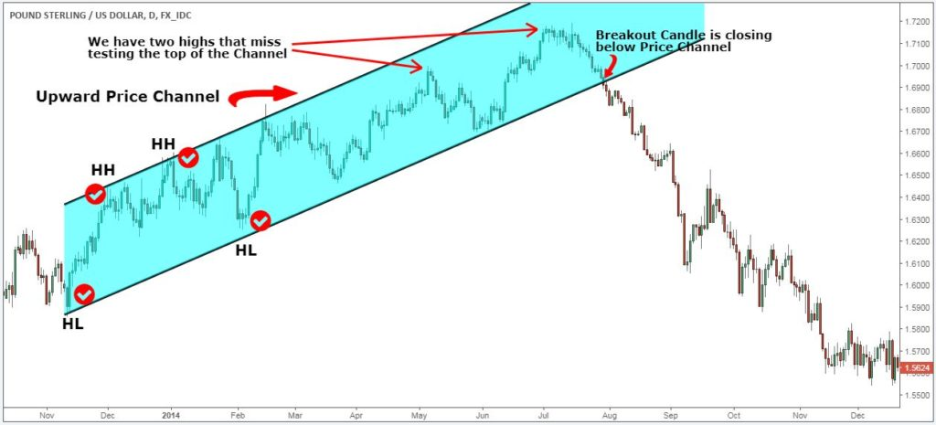 how to draw channel lines on stock charts